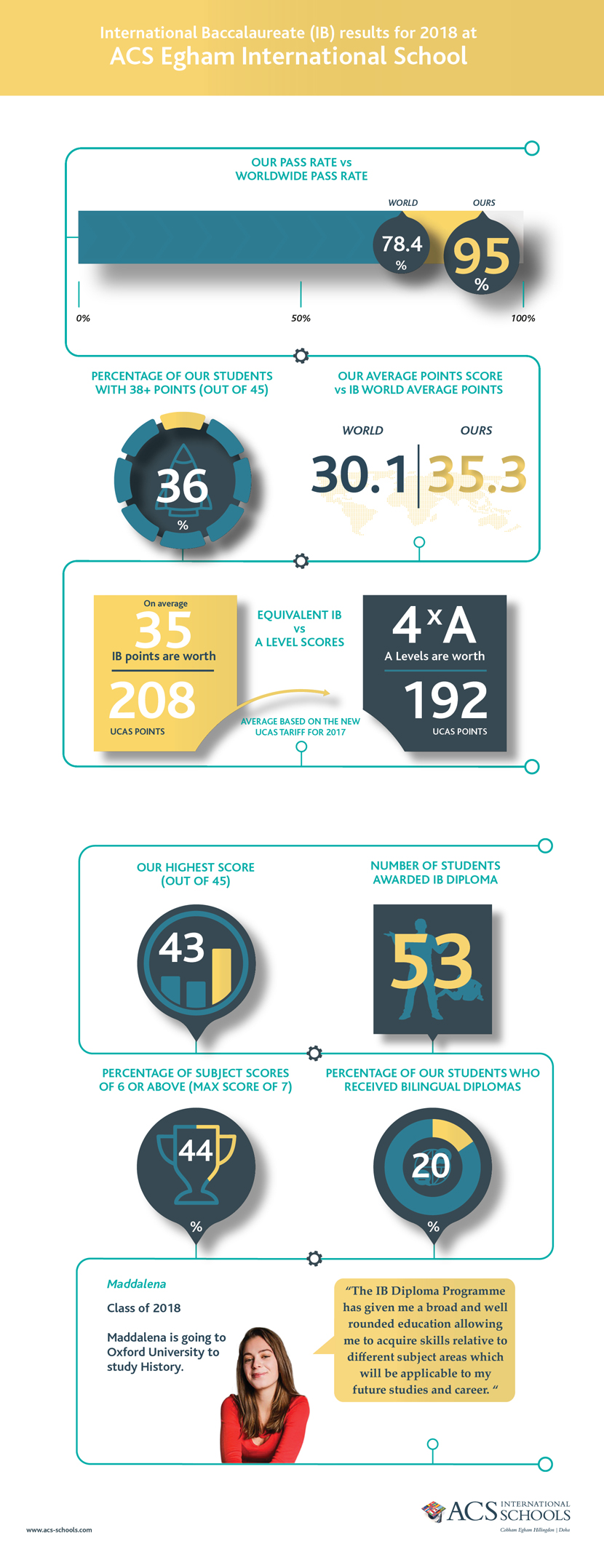 Egham Exam Results Infographic